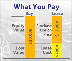 buy or lease new car