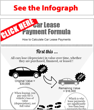 Lease Payment Formula Explained - by LeaseGuide.com
